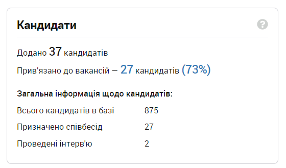 Статистика по кандидитах